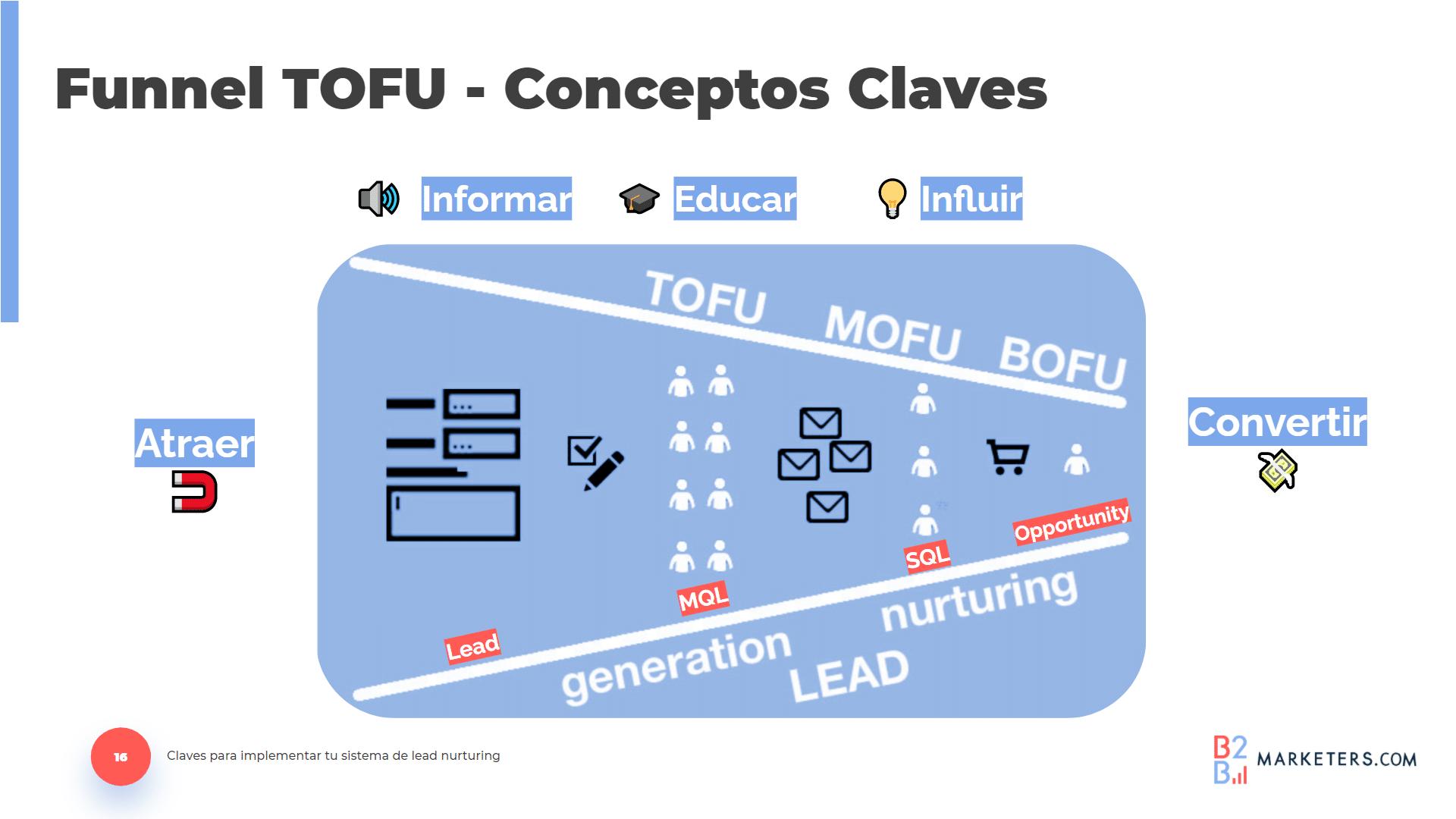 El TOFU, MOFU y BOFU son conceptos claves del funnel de conversión de Lead Nurturing