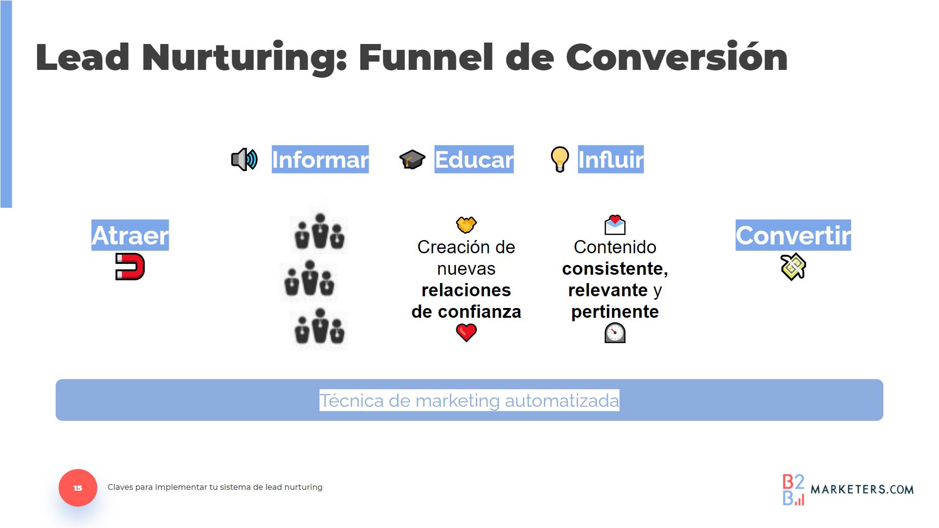 Las etapas del Funnel de Conversión de Lead Nurturing son atraer, informar, educar, influir, y convertir.