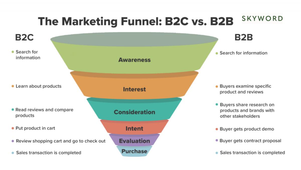 El Marketing Funnel no es igual cuando hablamos de B2B y B2C.