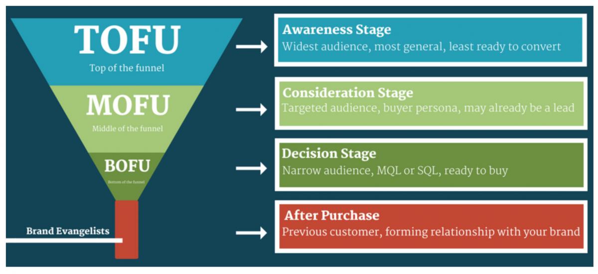 contenido con clientes en la segunda etapa del embudo de conversión